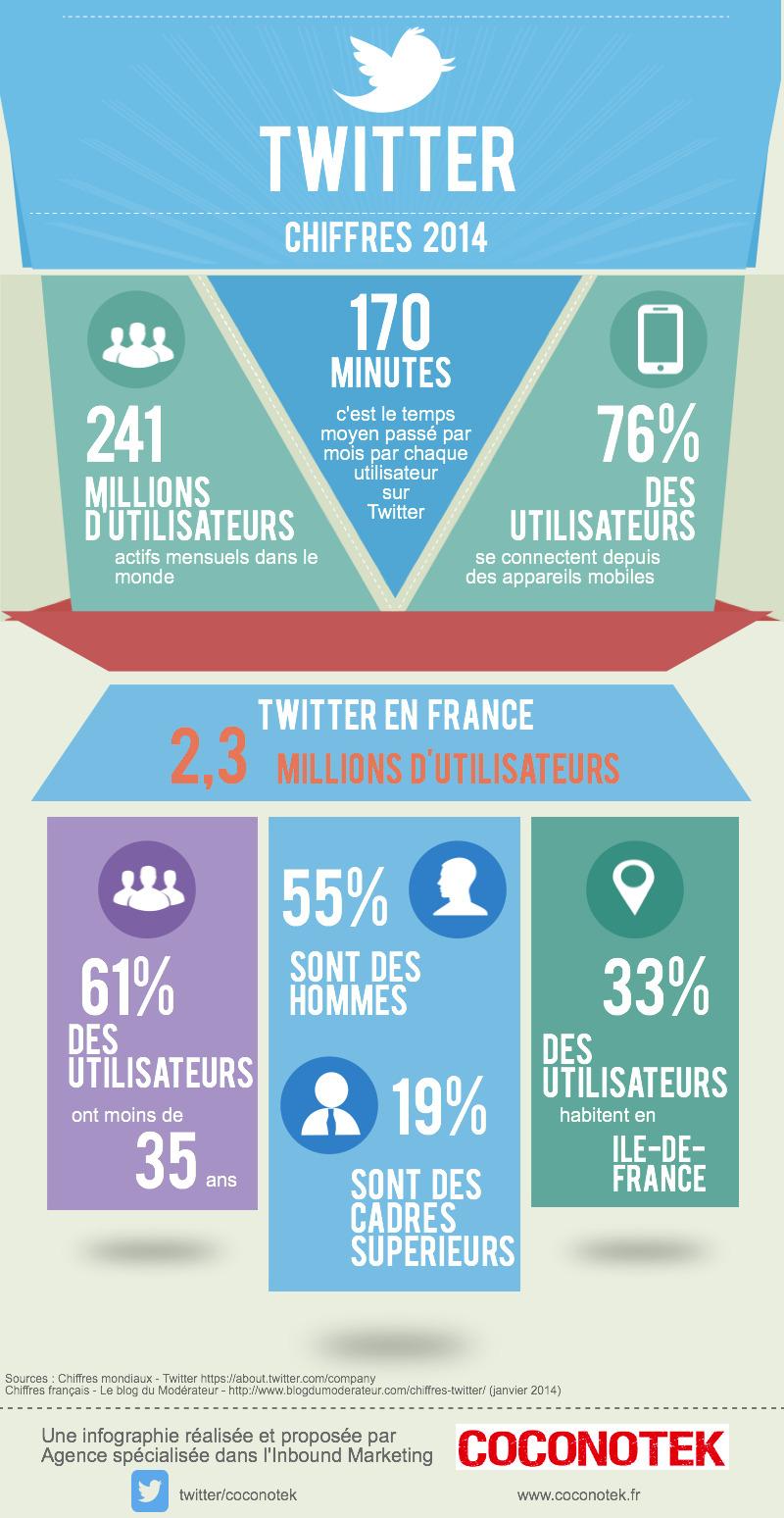 Twitter 2014(2)