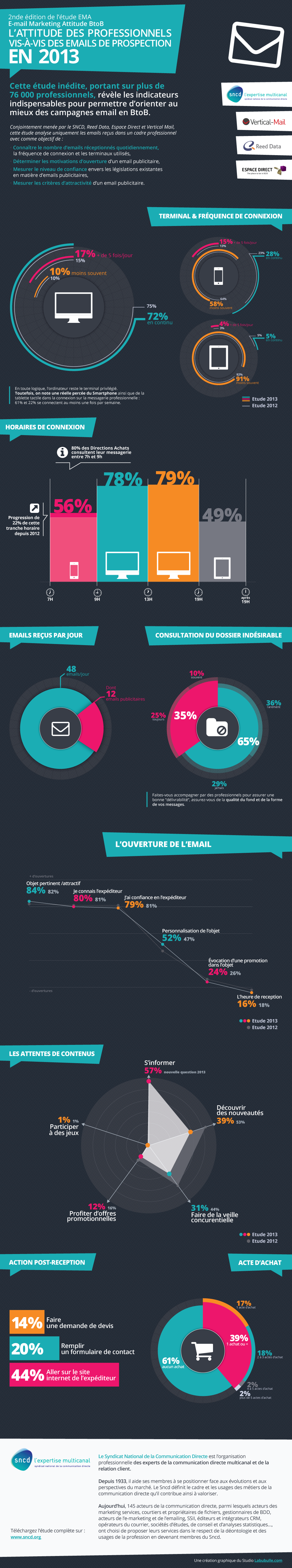 e-mail btoB inbound marketing